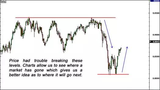 外汇交易中的三种趋势分析方法