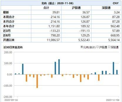 北向资金本周加仓超210亿元 这10只股票最受捧