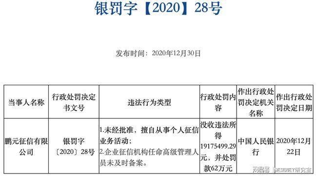 鹏元征信因多项违规被罚近2000万